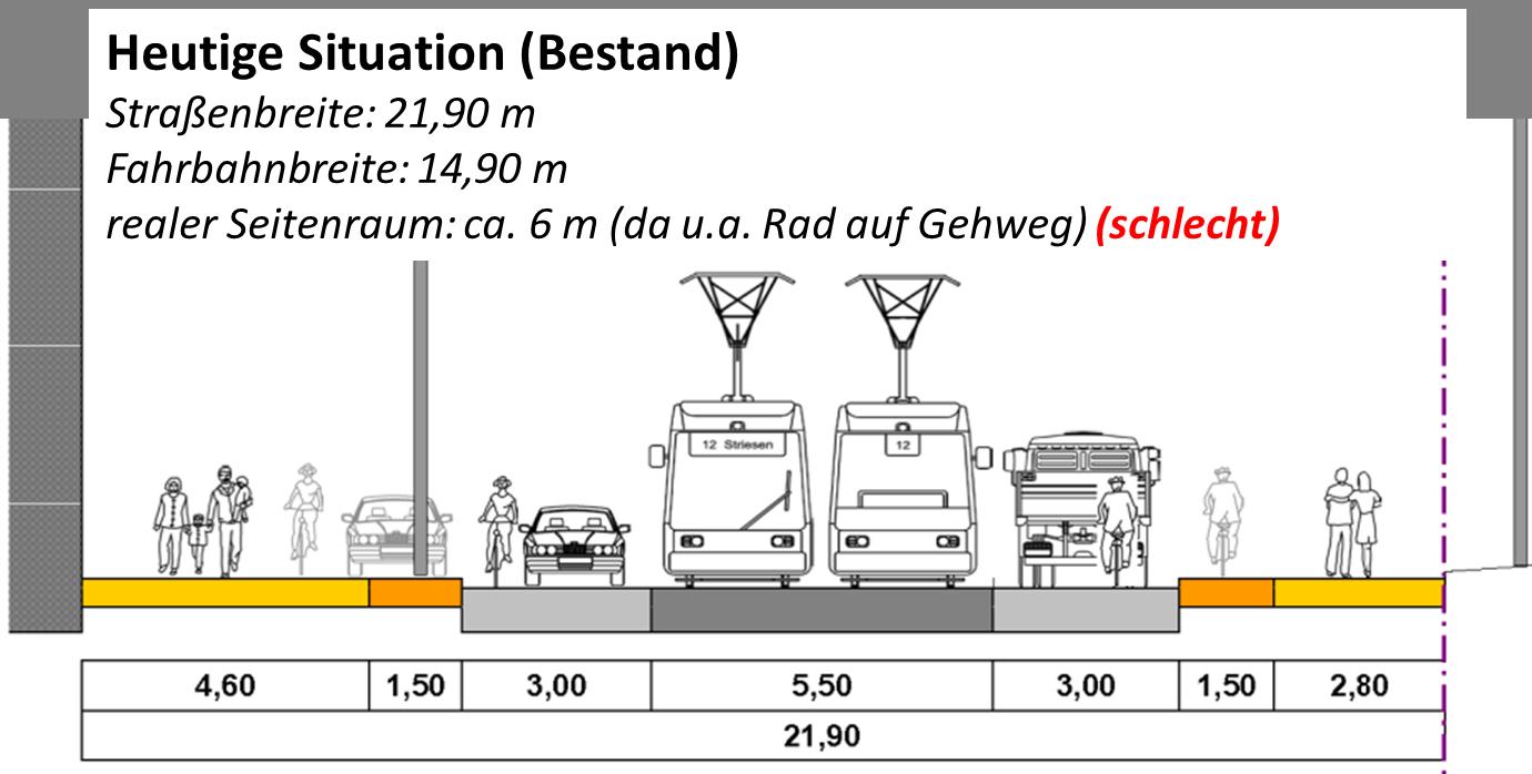 Straßenbreite 21,9m, Fahrbahnbreite 14,9m, realer Seitenraum: ca. 6m, da u. a. Rad auf Gehweg - schlecht