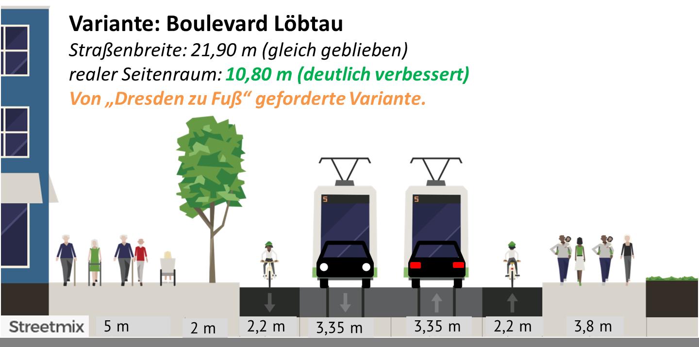 Straßenbreite 21,9m gleich geblieben, realer Seitenraum 10,8 m - deutlich verbessert